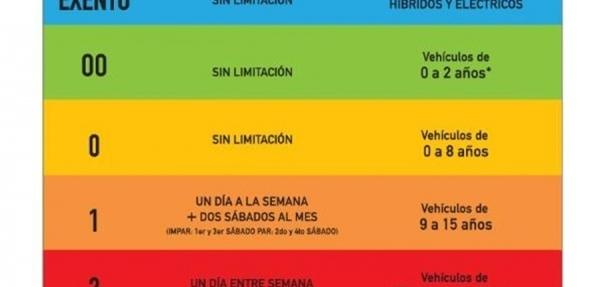 """Suavizan el programa """"Hoy No Circula"""""""