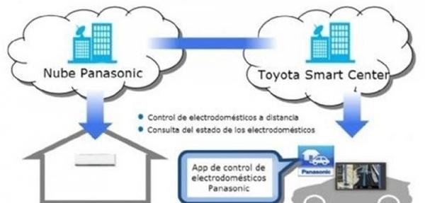 Toyota y Panasonic conectan vehículos con electrodomésticos